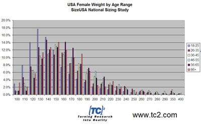 USA Female Weight Distribution