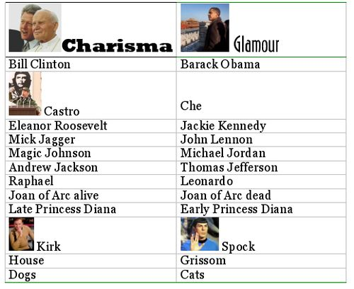 Charisma vs glamour examples